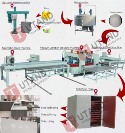 artificial stone manufacturing process and production line design