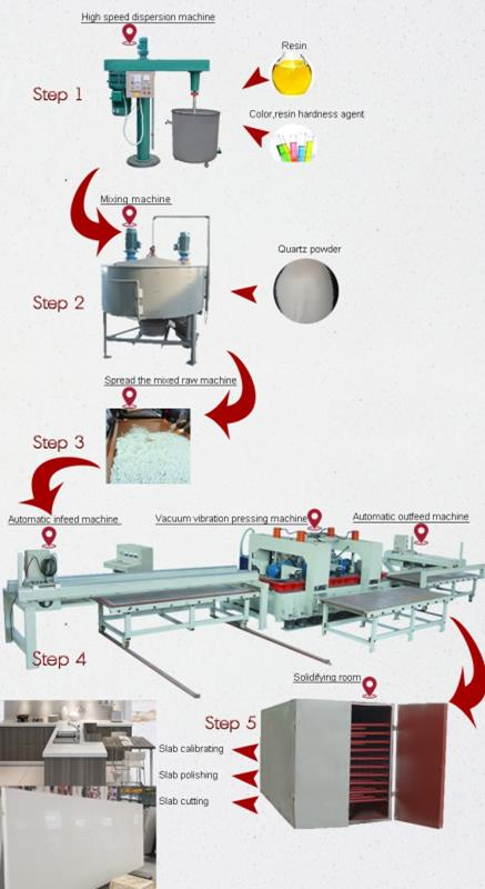artificial quartz production process